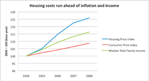 HOUSING-COSTS-graph-cmyk.jpg