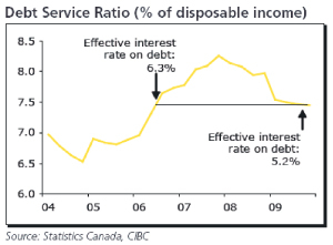 debt-service-ratio.jpg